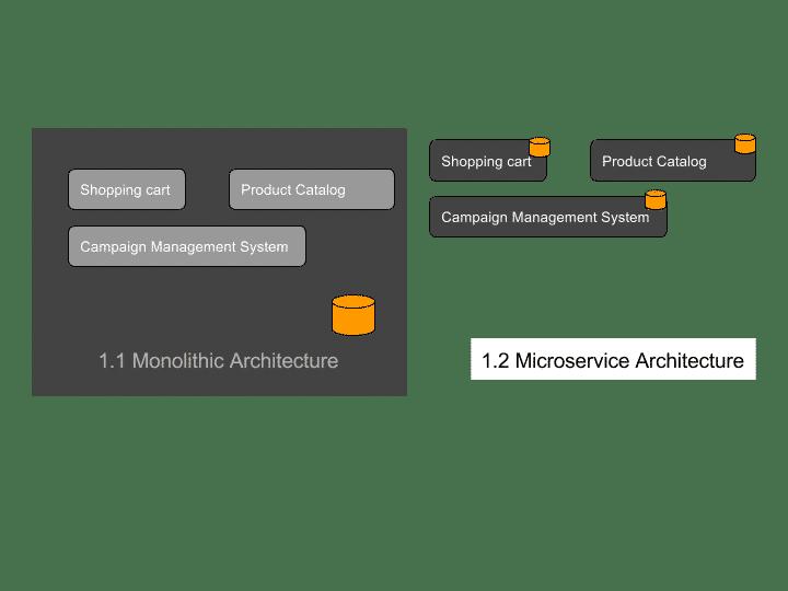 monolothic vs microservice