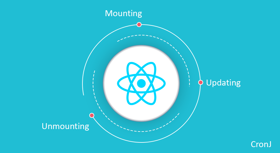 React Component Lifecycle Methods