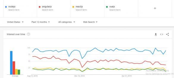 NodeJS AngualrJS ReactJS VueJS comparision