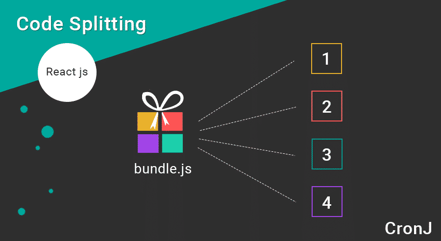 Code splitting in react js