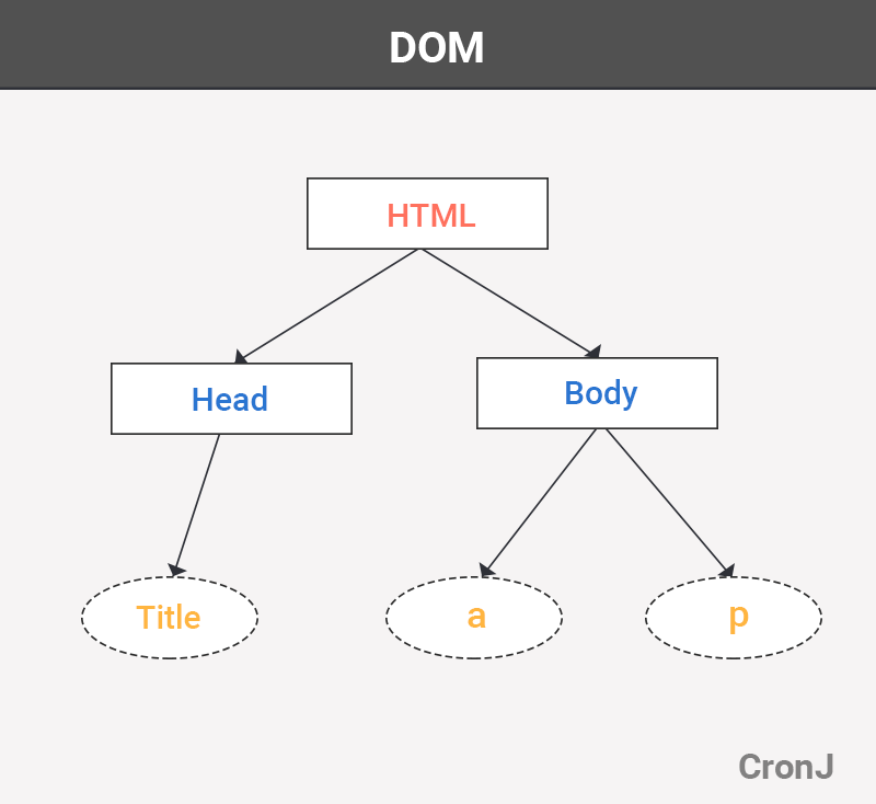 Virtual Dom | Browser Dom what are these in React Js?
