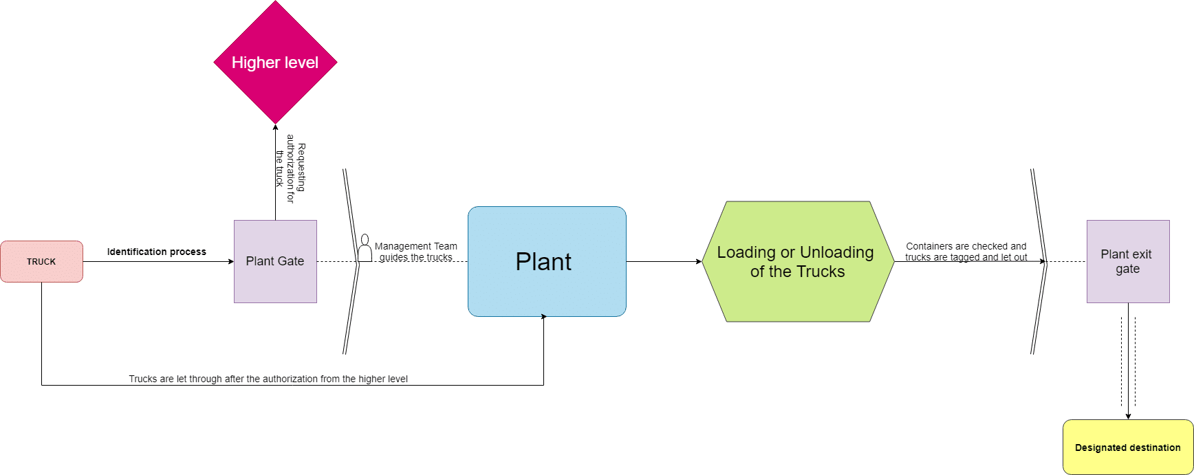 flow chart of truck management systems